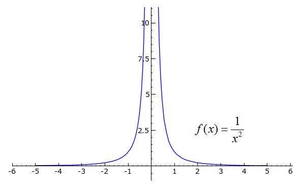 Sage Calculus Tutorial - Differentiability