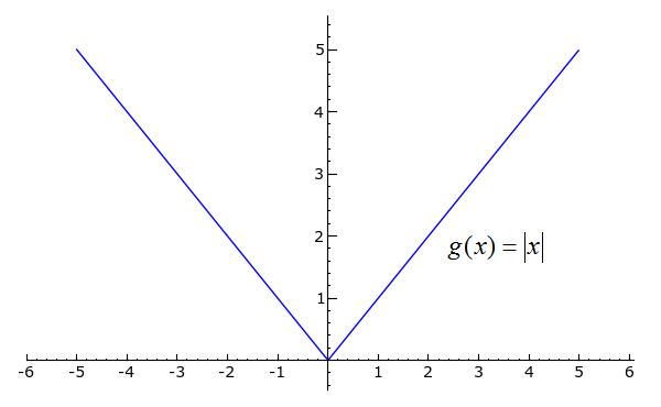 Sage Calculus Tutorial Differentiability