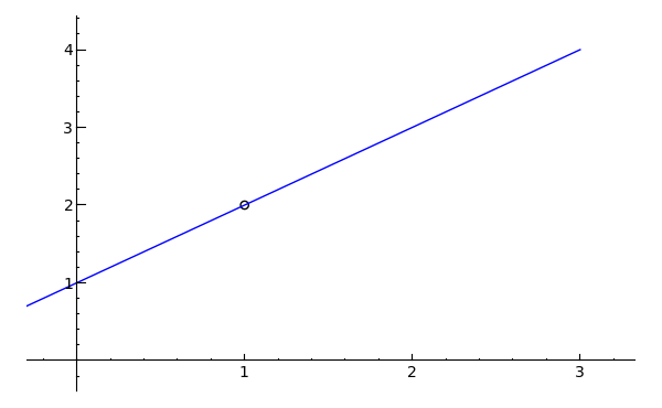 how to find points of discontinuity on a graph