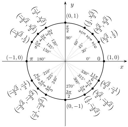 Basic calculus tutorial