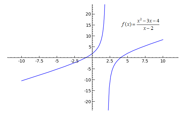 plot((x^2-3*x-4)/(x-2), x, -10, 10, randomize=False, plot_points=101 ...