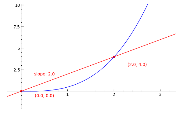 Drawing Lines Between Points In Matlab : Sagemath calculus tutorial tangent lines