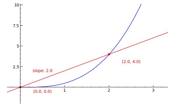 Sage Calculus Tutorial Tangent Lines