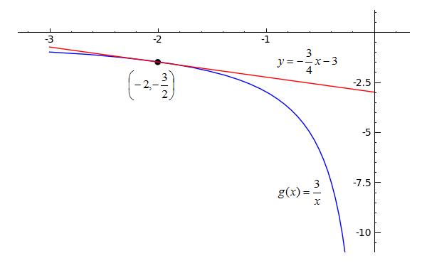 Sage Calculus Tutorial - Tangent Lines